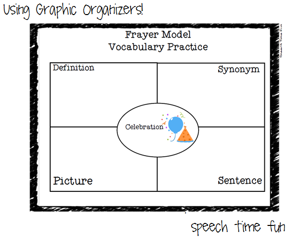these graphic organizers help students organize their thoughts as they learn how to define and explain vocabulary concepts i use graphic organizers to